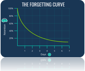 Forgotten-curve-remephasizing-learning-application